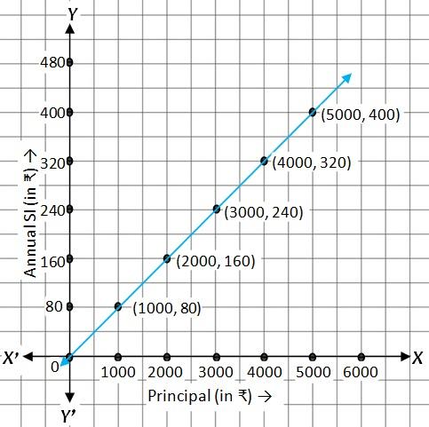 Graph of Principal Vs Simple Interest