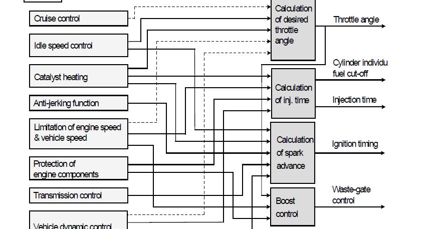 engine management block diagram