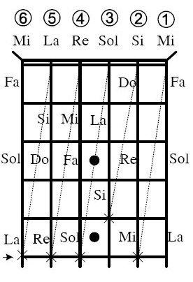 Cách học các Nốt Nhạc Đàn Guitar Cơ bản nhanh nhất