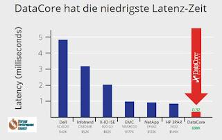 speicherguide: DataCore will monolithische Speichersysteme ablösen