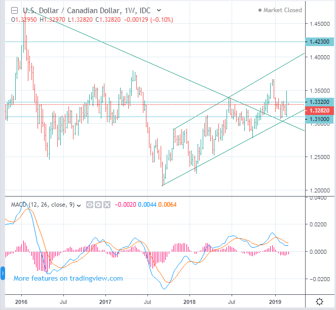 USDCAD Canadian Dollar long term forecast - up to 1.423