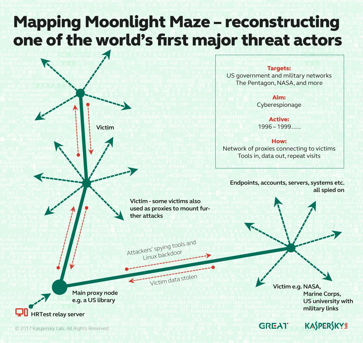 Moonlight Maze