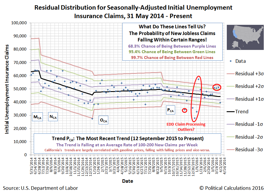 California: Residual Distribution of Seasonally-Adjusted Initial Unemployment Insurance Claims Filed Weekly from 31 May 2014 through 9 April 2016