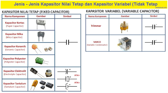 Gambar-Kapasitor-nilai-Tetap-dan-Kapasitor-Variabel