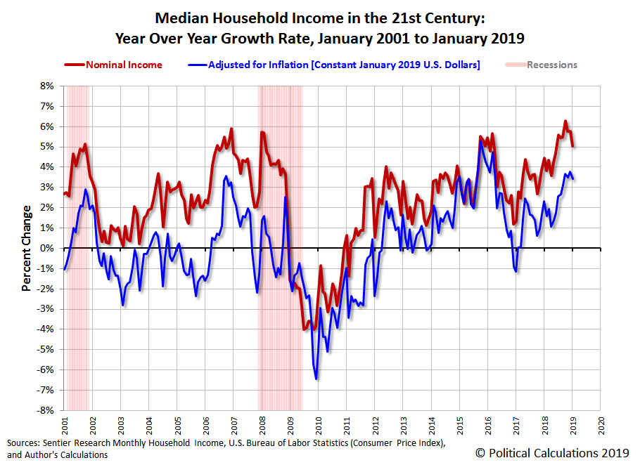 Median Household Income in the 21st Century: Year Over Year Growth Rate, January 2001 to January 2019
