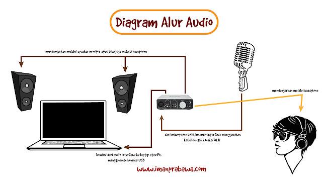 Tips Merekam Audio Untuk Podcast