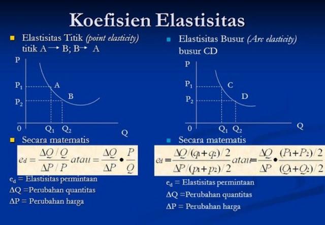 Pengertian Elastisitas (Elasticity)