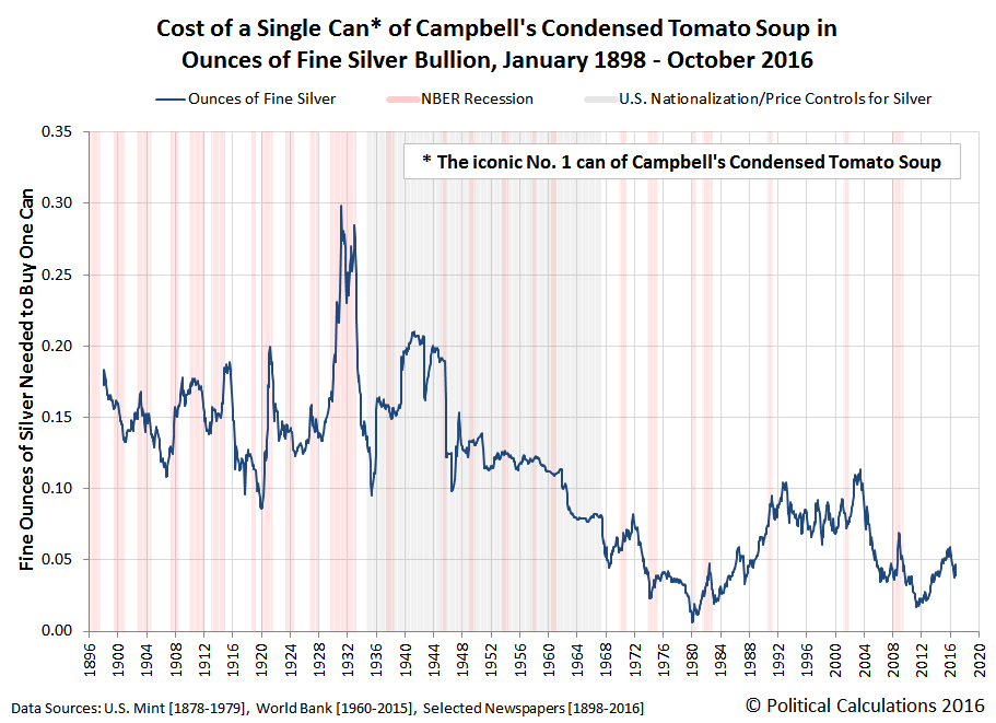 Cost of a Single Can* of Campbell's Condensed Tomato Soup in Ounces of Fine Silver Bullion, January 1898 - October 2016
