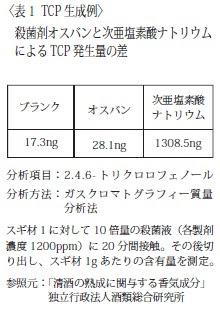 ブランク:17.3ng、オスバン:28.1ng、次亜塩素酸Na:1308.5ng