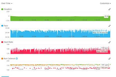 My Garmin running data as I prepare for another runDisney race