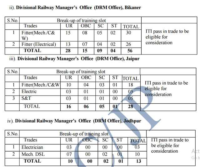 rrcjaipur.in North Western Railway Recruitment