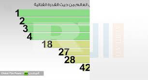 المغرب يتقدم عشر درجات في ترتيب الجيوش سنة 2016