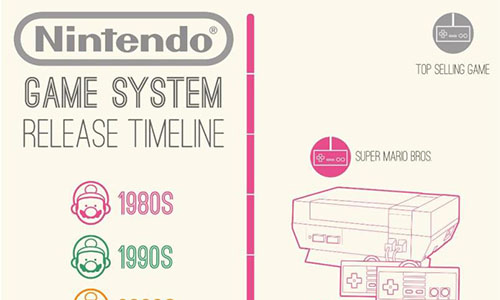 nintendo game system release timeline - infographic