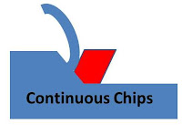 continuous chips in metal cutting