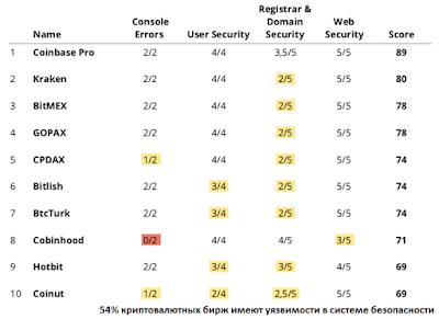 54% криптовалютных бирж имеют уязвимости в системе безопасности