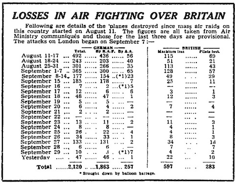 1 October 1940 worldwartwo.filminspector.com Manchester Guardian Battle of Britain statistics