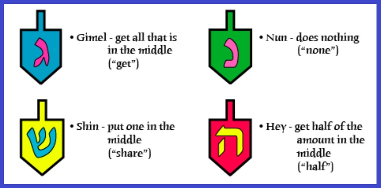 graphic relating to Dreidel Rules Printable identify Instructions upon how towards participate in the dreidel recreation