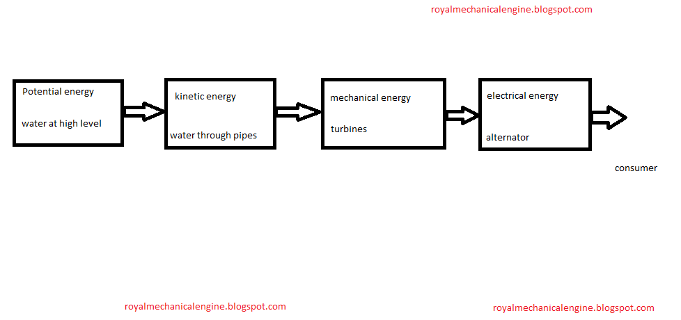 block diagram of hydro electric power plant