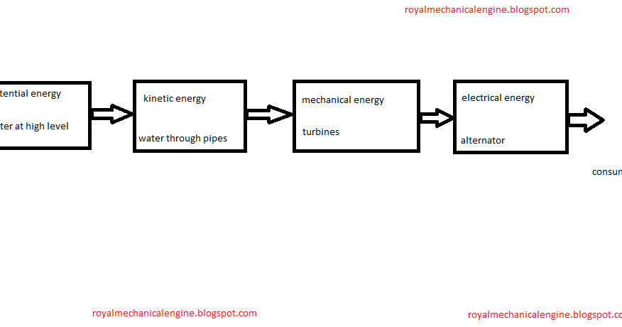Block diagram energy conversion in hydropower plant