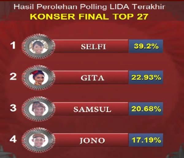 27 besar Liga Dangdut Indonesia Grup 2