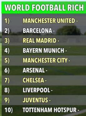Manchester United Klub Sepakbola Terkaya di Dunia 2017