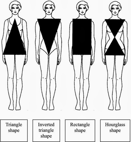 Whats your body type ?