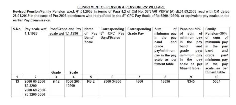 7th CPC PCDA Circular: Revision of pension wef 01.01.2006 of Pre-2006 pensioners who retired from the 5th CPC scale of Rs. 6500-10500/-