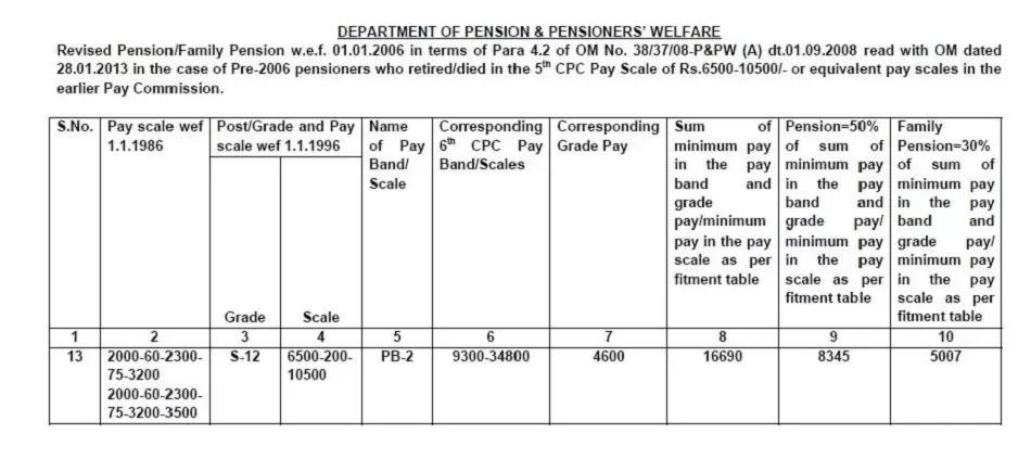 pension revision pcda circular c 195