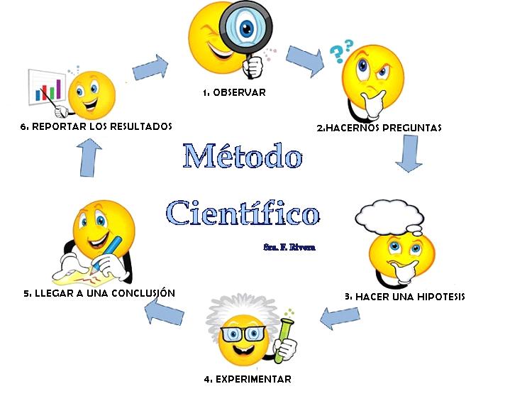 Resultado de imagen para metodo cientifico biologia