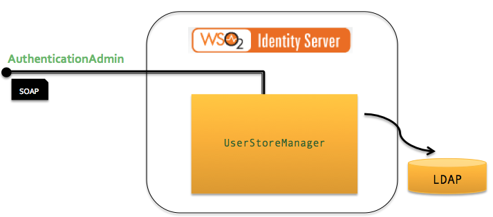 The connection to the underlying user store is made ...