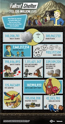 Fallout Shelter infographic