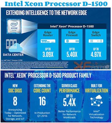 Intel Xeon Processor D-1500