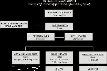 Struktur Organisasi Perpustakaan Desa Majasari