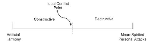 Image result for lencioni conflict continuum