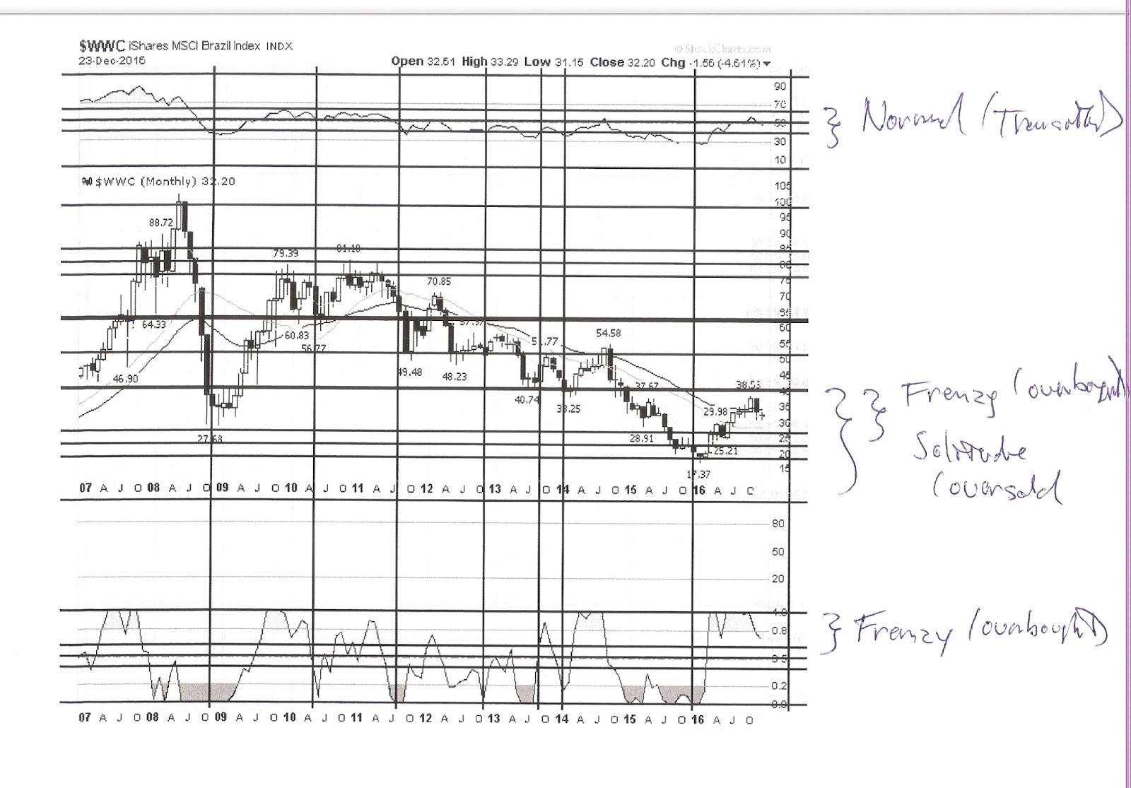 Stock Market Trends Online