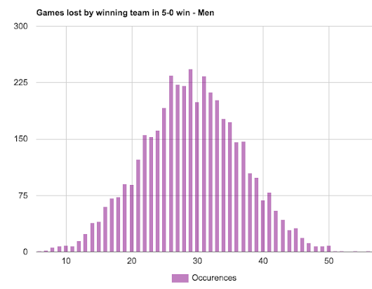 How many games does a team winning 5-0 lose? Interesting tennis league stats