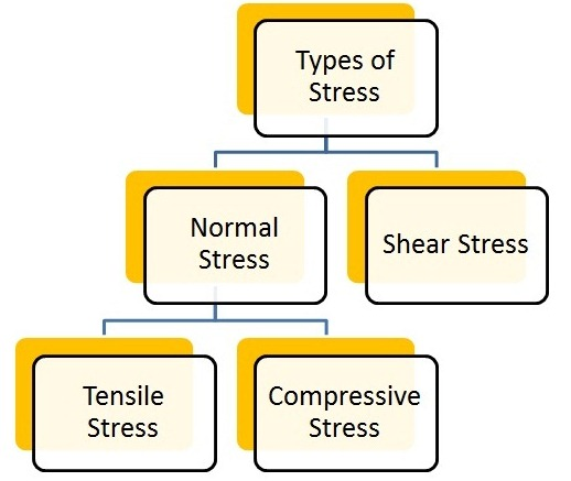 Types Of Stress Strength Of Materials Mechanical Booster
