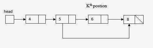 Linked List Operations algorithm