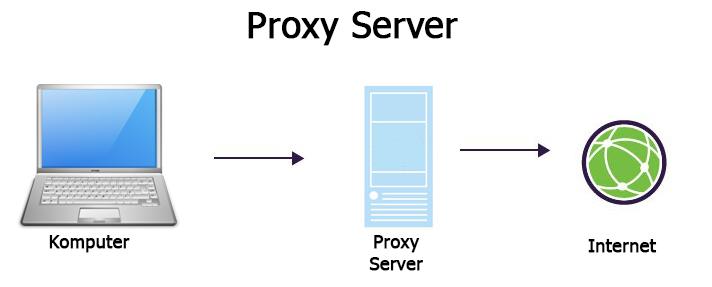 Pengertian, Fungsi Serta Kegunaan Proxy Server - Culun Blog