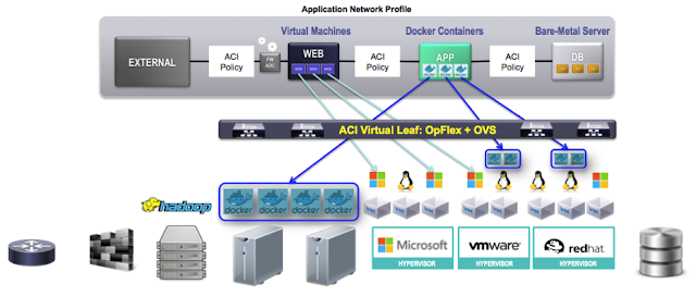 ACI model brought to all workloads at the same time: Docker, VM, bare metal
