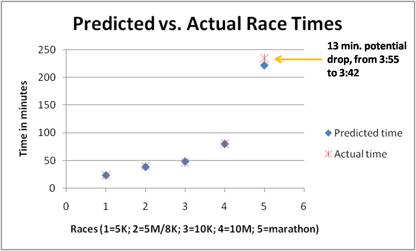 Anyway If I Use The Predicted Time Of 34200 With 5K 2254 Then Ratio Becomes 983 Comparable To Those Rupp And Whitlock