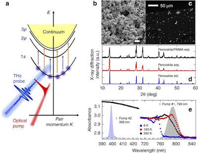 Capten el moment en què una partícula de llum es converteix en energia en una cèl•lula solar