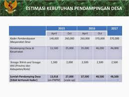 Pengumuman Hasil Test Pendamping Lokal Desa & Rekrutmen Tenaga Pendamping Profesional Terbaru 2017