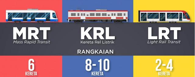 Apa itu MRT? Apa Bedanya Dengan LRT dan KRL?