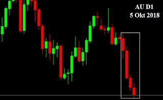 peluang kesempatan mencetak profit di market forex saham buyer seller mendominasi sinyal jurnal trading