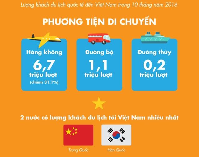 Hàn Quốc đứng thứ 2 về lượng khách du lịch đến Việt Nam