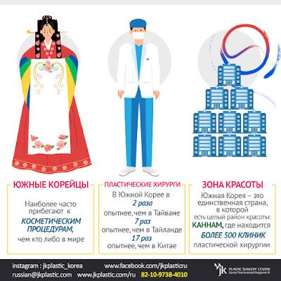 Пластика в Корее: клиники и цены
