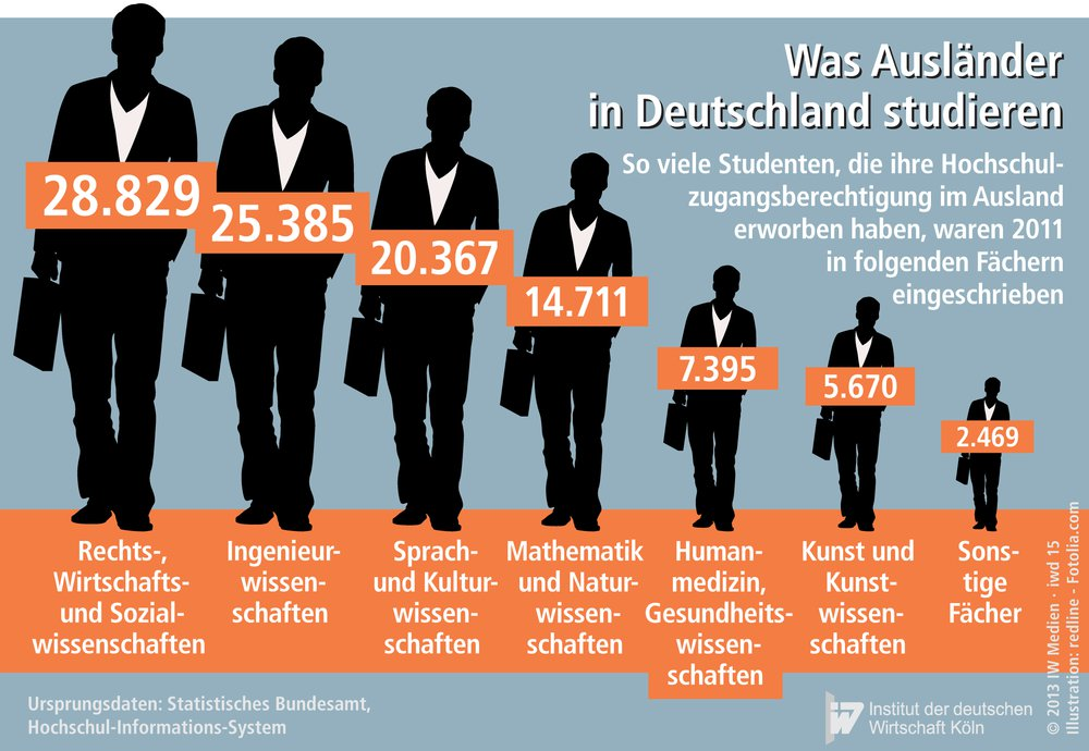 Papua to our world for Studieren in deutschland