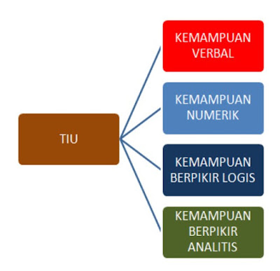 Tes Intelegensi Umum (TIU) CPNS 2017
