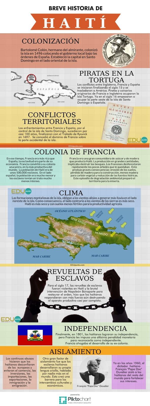 HAITI, HISTORIA, COLONIA, PIRATAS, CONFLICTOS, EDUPUNTO, FRANCIA, ESCLAVOS, AISLAMIENTO